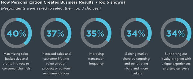 Personalization creates Business Results