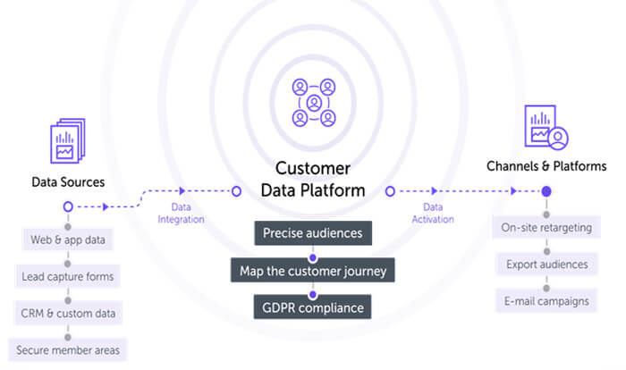 Leverage Customer Data Platforms for website personalization