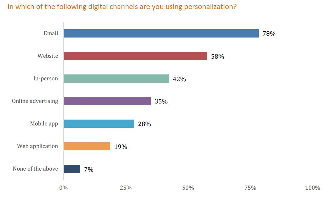 Digital channels for personalization