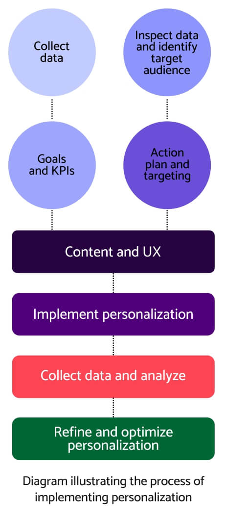 Process of implementing website personalization