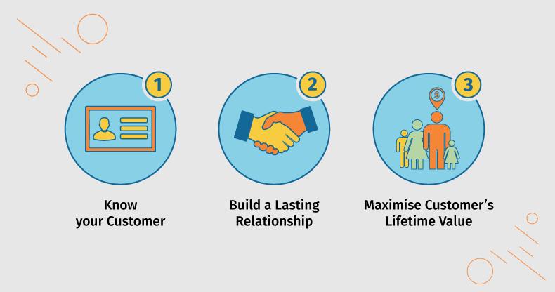 3 Sure-Shot Ways To Reach Your Marketing Goals!