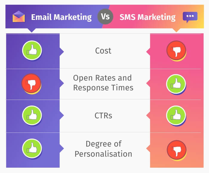 Email Marketing VS SMS Marketing