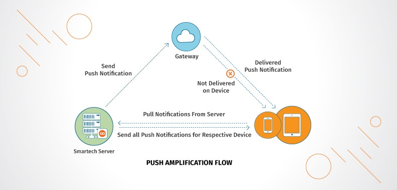 """Push Amplification: Exceptional Delivery Rates Are No Longer a """"Mission Impossible"""""""