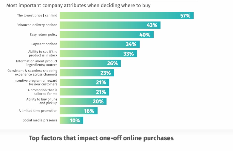 graph of Top  factors that impact one-off online purchases