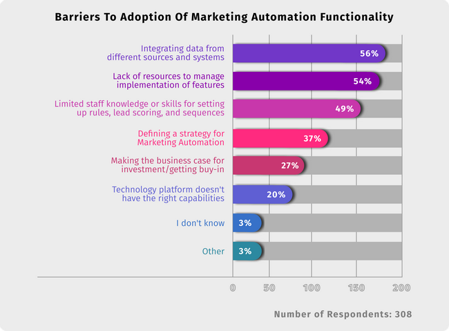 Barriers to adoption of marketing automation tools
