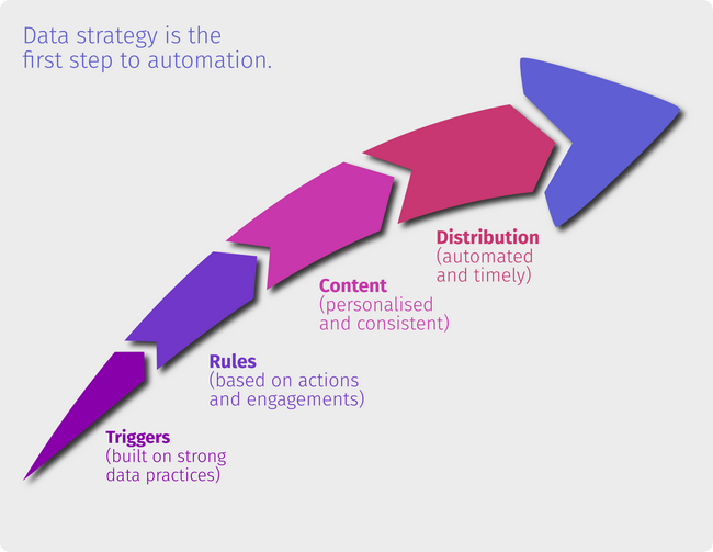 Strong data practices are the foundation of marketing automation processes
