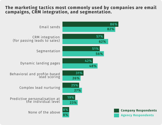 Marketing tactics most commonly used are email campaigns, CRM integration and segmentation