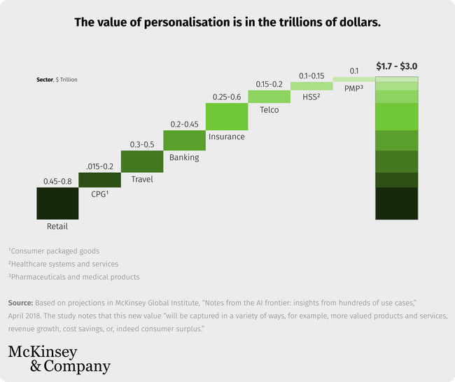 value of personalized marketing is in trillions of dollars