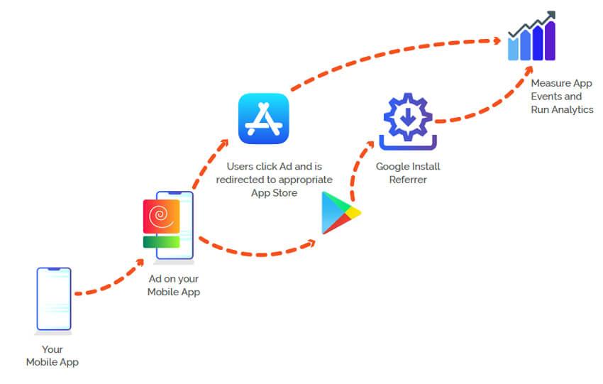 Mobile app install attribution