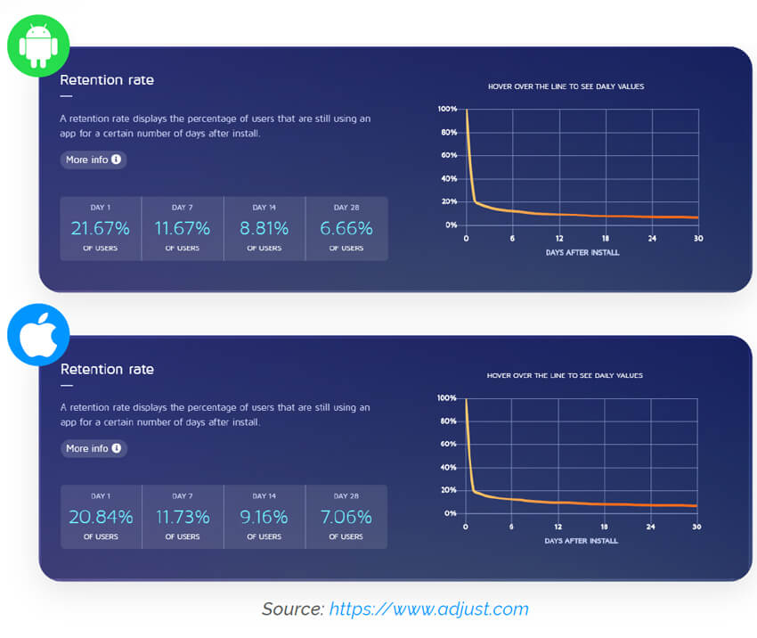 App retention on Android & iOS