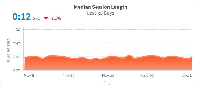 Mobile App Session Length