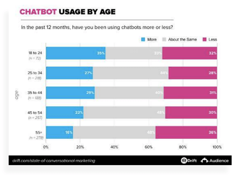 Chatbot usage by age