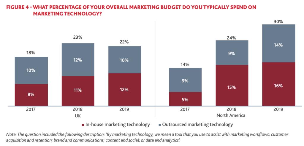 Marketing Technology Budget Allocation
