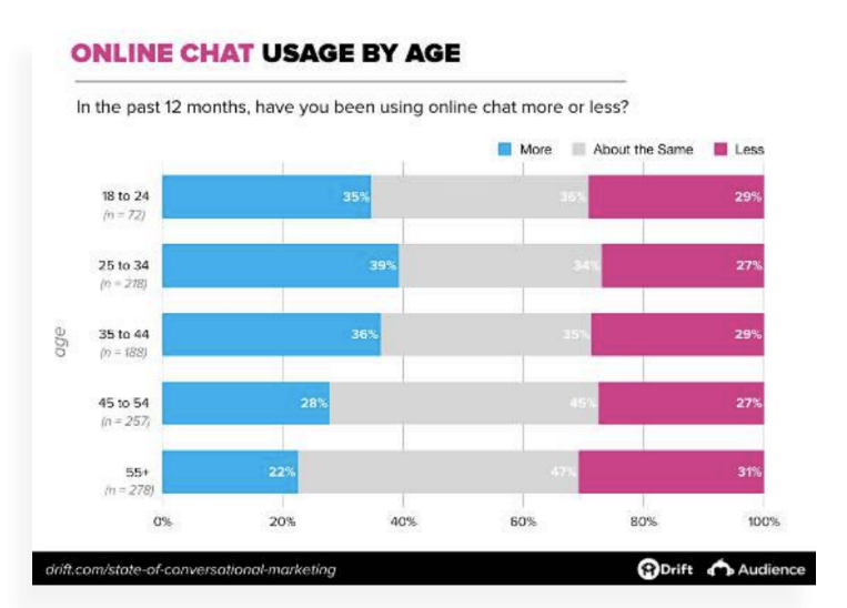 Online Chat usage by age