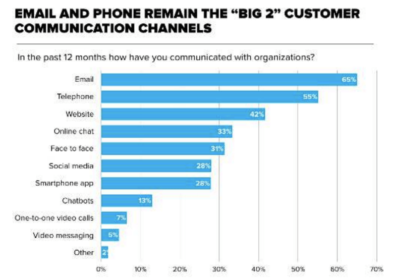 Email and Phone remains the big 2 customer communication channels