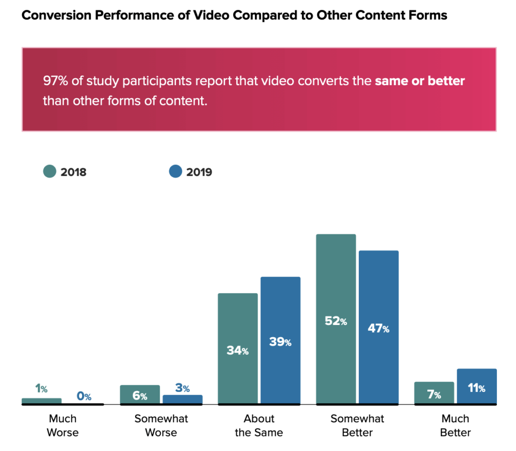Video Marketing Conversion Performance