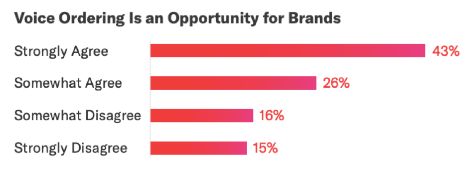 Voice ordering is an opportunity for brands