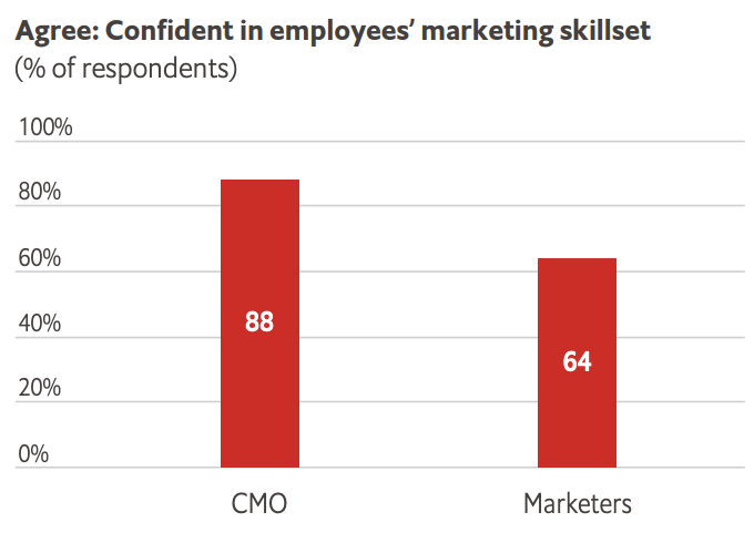 Survey by The Economist Group on Confidence in Employees Marketing Skillset