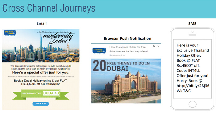 Cross-channel marketing automation journey creatives