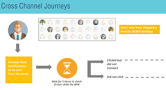 Cross-channel marketing automation journeys