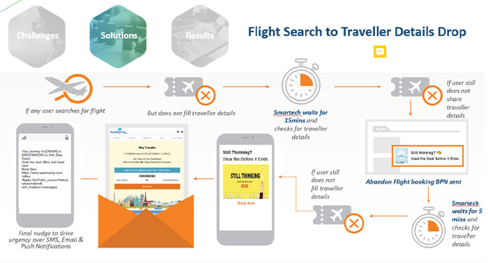 Customers dropping from flight search page to entering personal details page