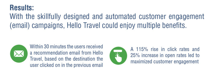 ROI of HelloTravel Marketing Automation Campaign