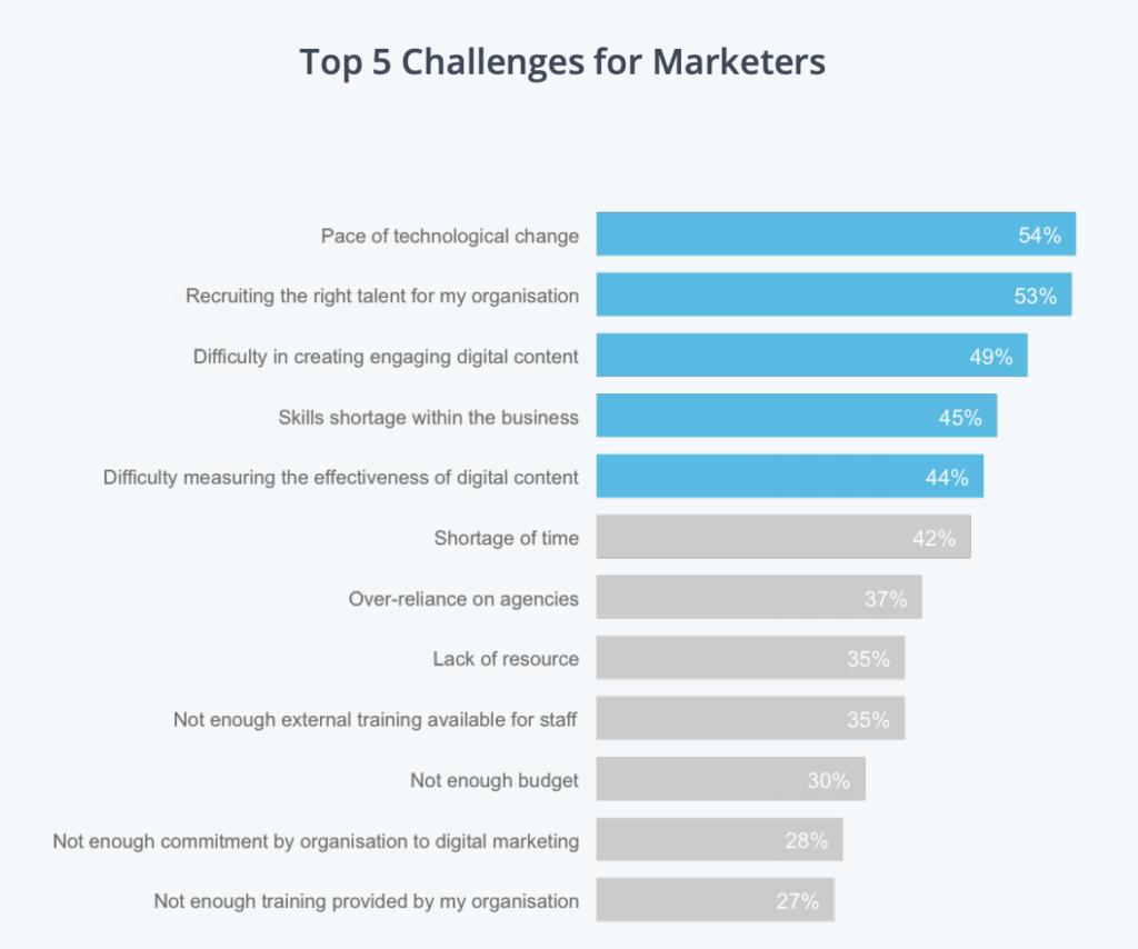 Marketer's Challenges
