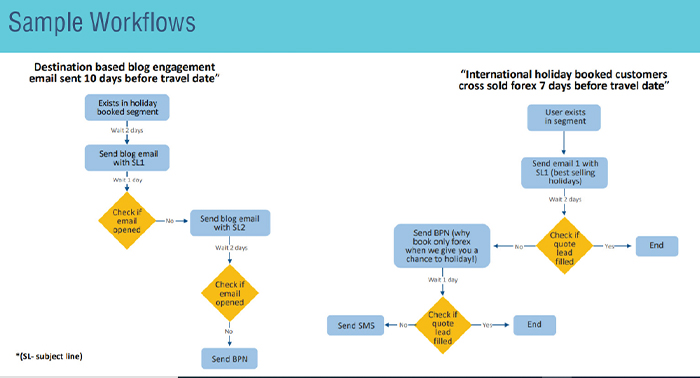 Example of marketing automation workflow