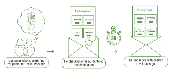 Marketing Automation workflow of HelloTravel