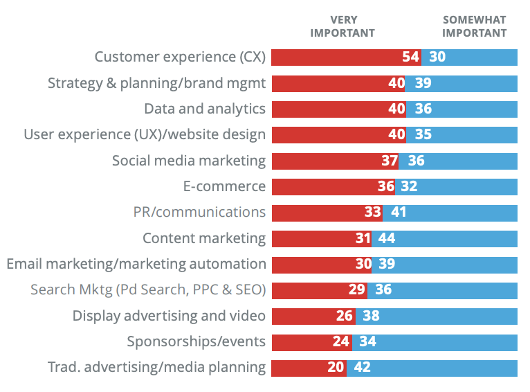 Key priorities for marketing in 2020