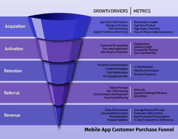 Mobile App Customer Purchase Funnel