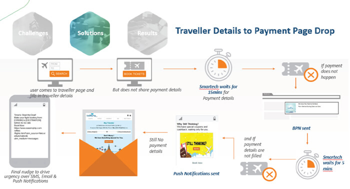 Customers dropping from personal details page to payment page