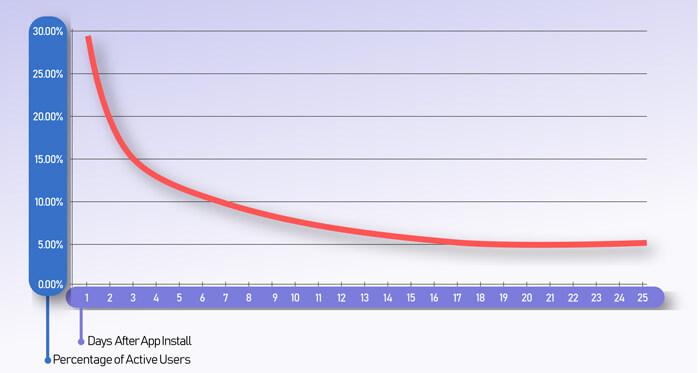 Retention Rate