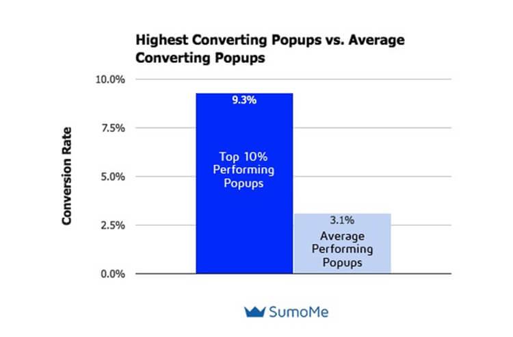 Website Popups Conversion Rate