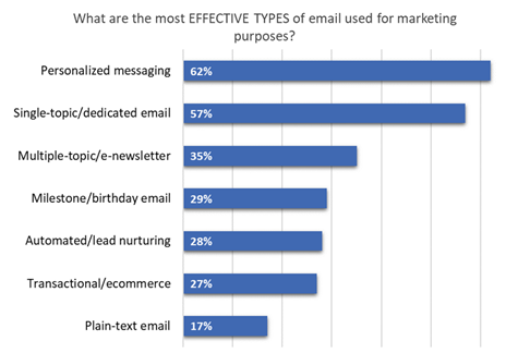 Email Marketing Themes