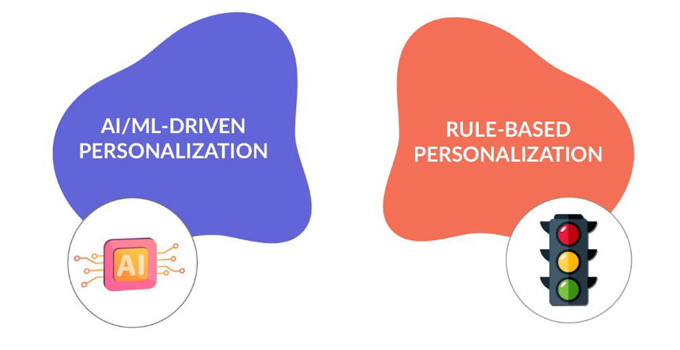 Personalization Types