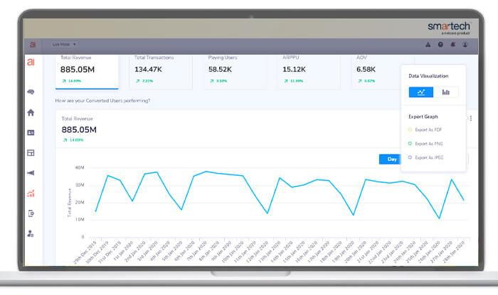 Data Visualization and Trend Analysis