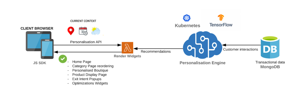 Step 2: Rendering Relevant Recommendations through Widgets