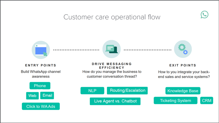 Customer care operational flow