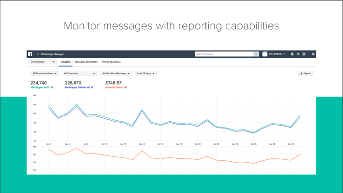 The feature used to monitor messages with reporting capabilities