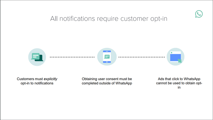 all notifications require customer opt-in