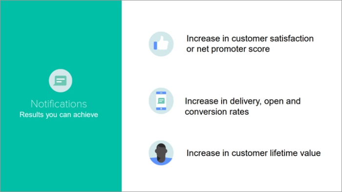 Results businesses can achieve through WhatsApp Notifications