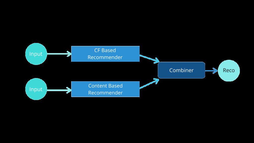 Hybrid filtering approach