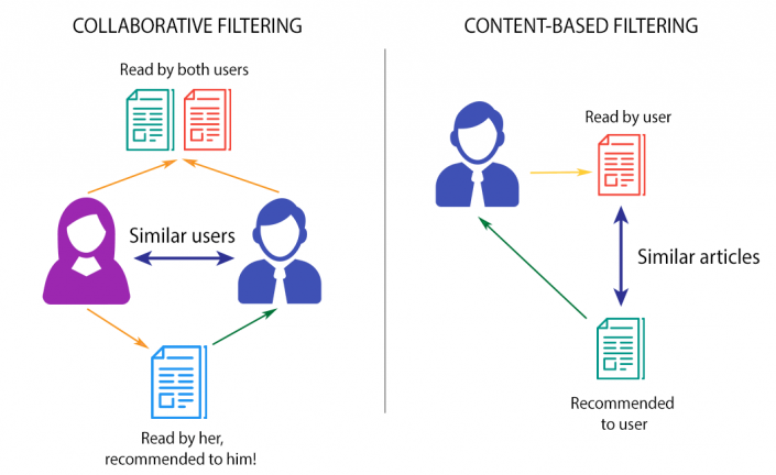 Difference between 'Collaborative filtering' & 'Content-based filtering' methods
