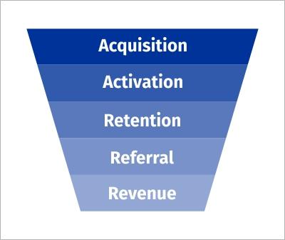 AARRR framework for mobile marketing