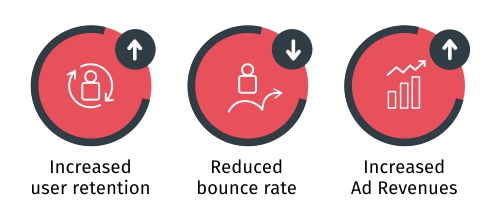 Increased user retention, reduced bounce rate, Increased Ad revenues