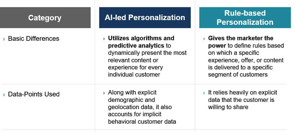 AI-led Personalization, Rule-based Personalization  and their differences