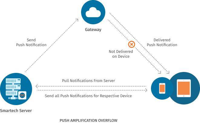 Push amplification overflow