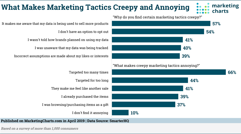 What makes marketing tactics creepy and annoying