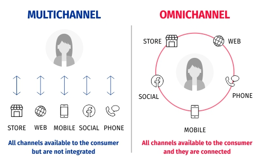 Difference between Omni-channel and Multi-channel Marketing
